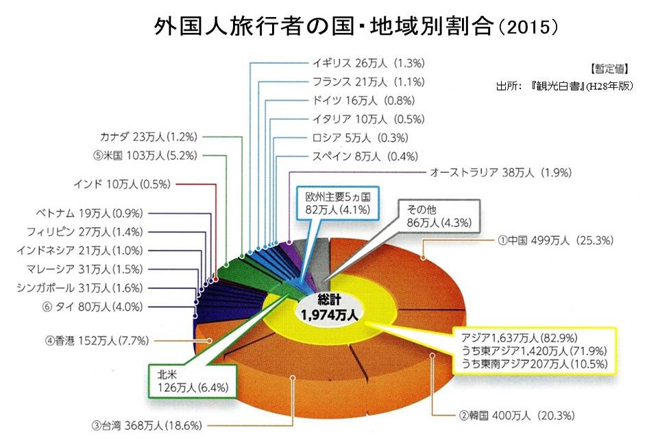 図表2 外国人旅行者の国・地域別割合(2015)