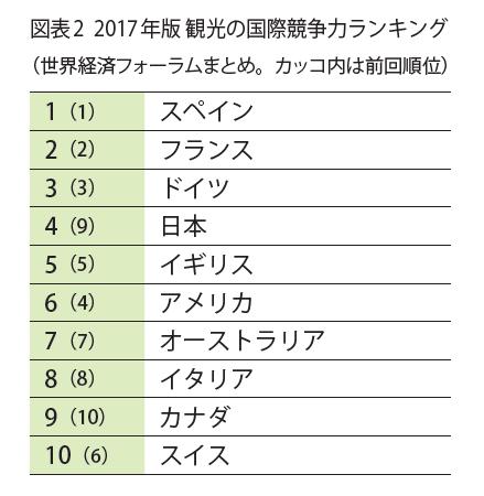 図表2 2017年版観光の国際競争力ランキング