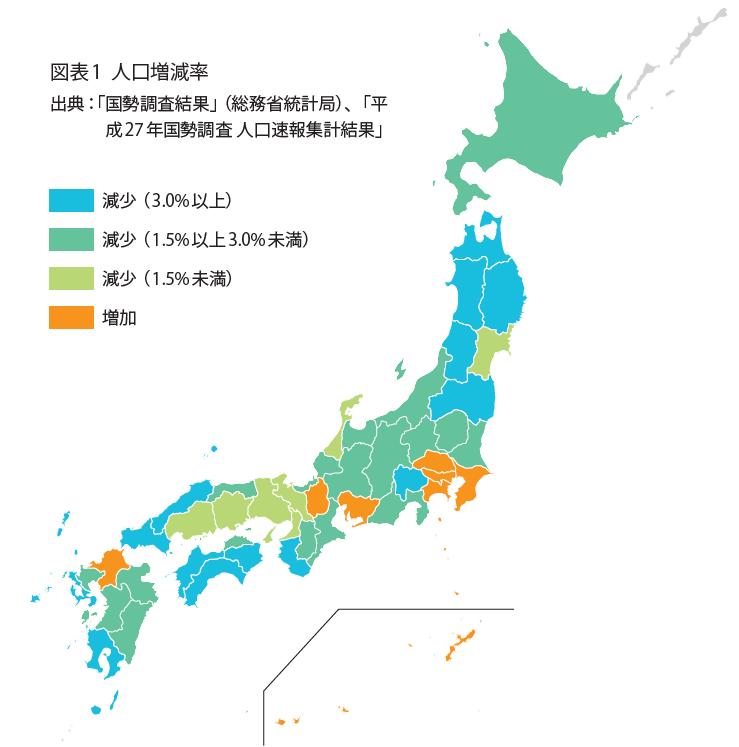 図表1 人口増減率