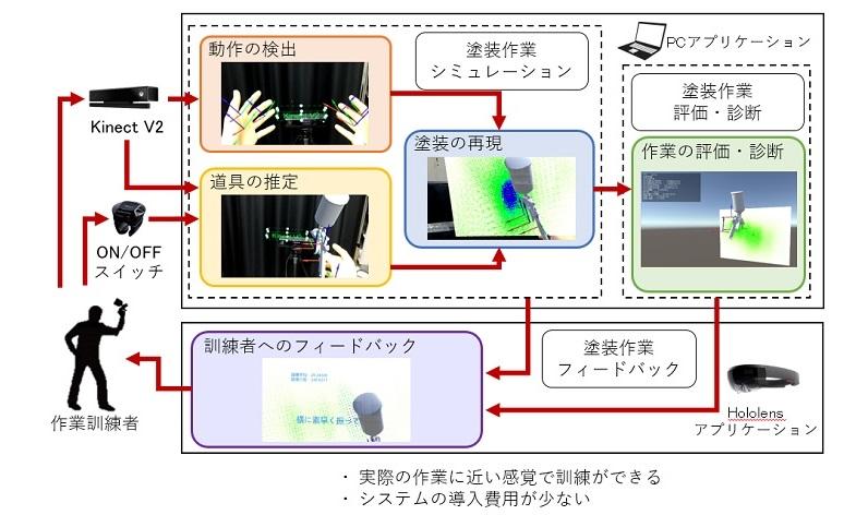 MR技能訓練システムの開発