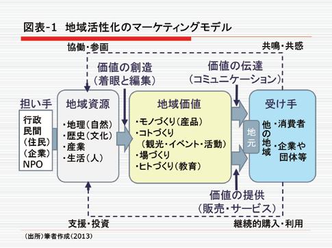 地域活性化のマーケティングモデル